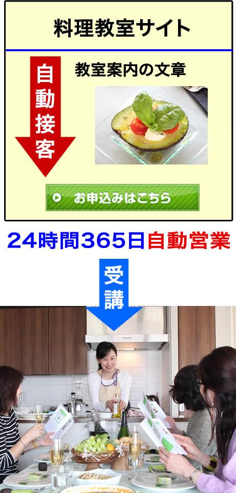 グーグルとヤフーから集客に成功した料理教室3