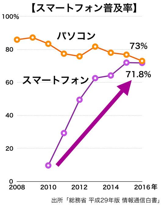 スマートフォン普及率