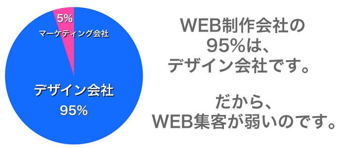 web制作会社の95%はデザイン会社