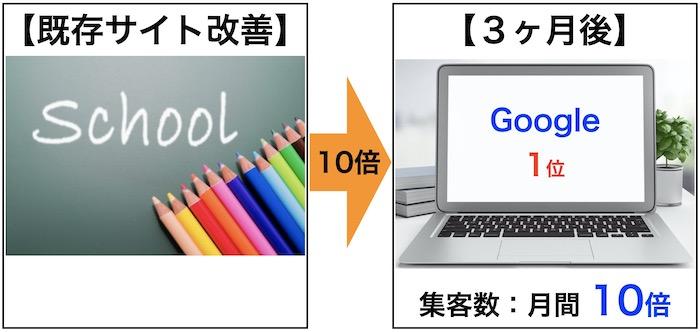 専門学校ホームページ作成 成功事例