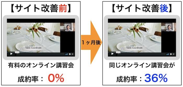 料理教室サイト 事例