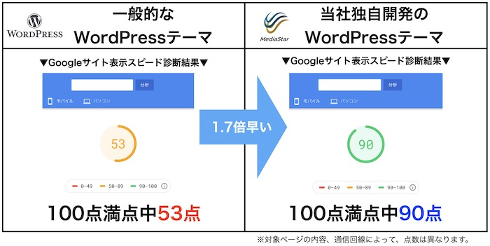 ページスピードテスト比較