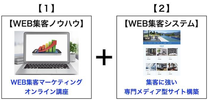 WEB集客マーケティング講座